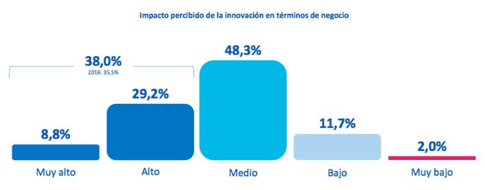 innovacion agencias