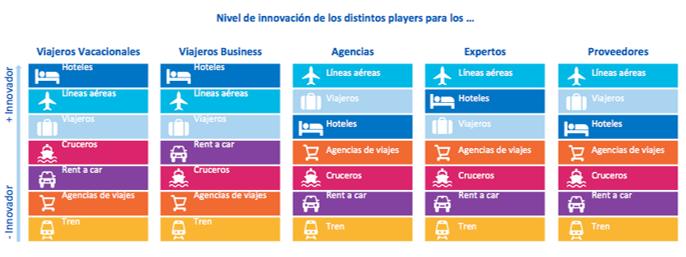innovación agencias