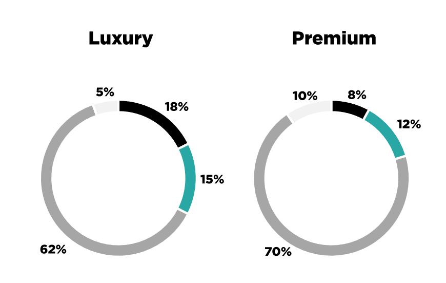 Barómetro Premium