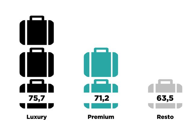 tendencias-viajeros-lujo