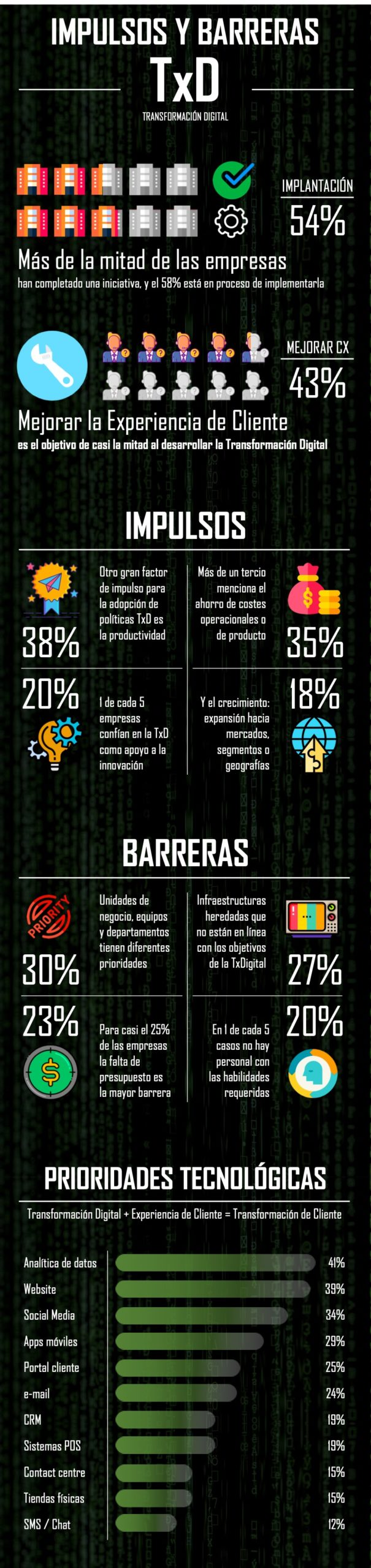 Impulsos y Barreras de la Transformación Digital