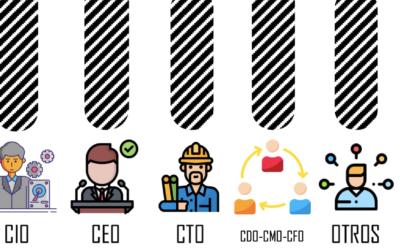Exitos y fracasos de la Transformación Digital. Infografía