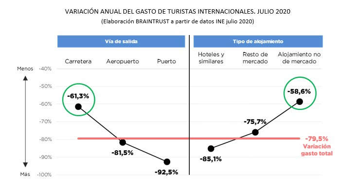 Asi ha impactado la ausencia de turistas extranjeros en españa
